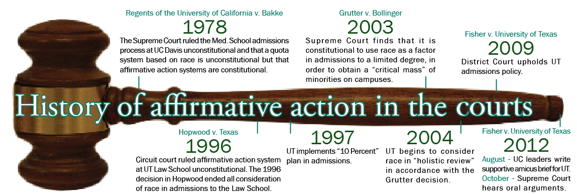 the affects of affirmative action on This sample essay on the history of affirmative action and discusses the details about the effects of it on education in america today.
