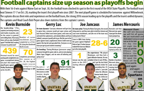 Football captains size up season as playoffs begin