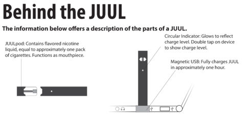 JUULs seem to hit new popularity level among teens – Torch