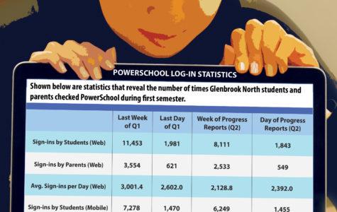 PowerSchool drives academic stress, prompts obsessive habits