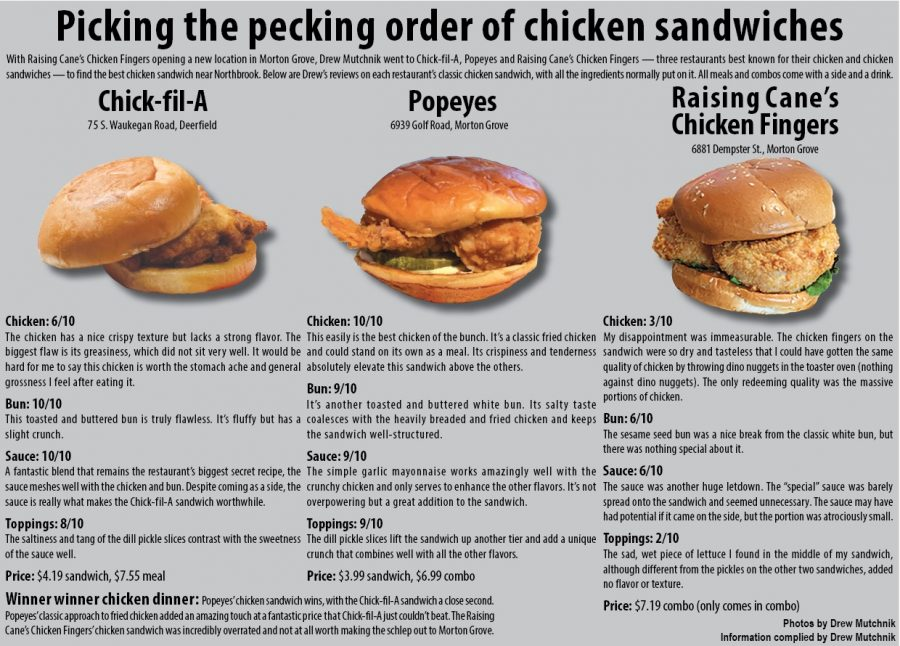 Picking the pecking order of chicken sandwiches