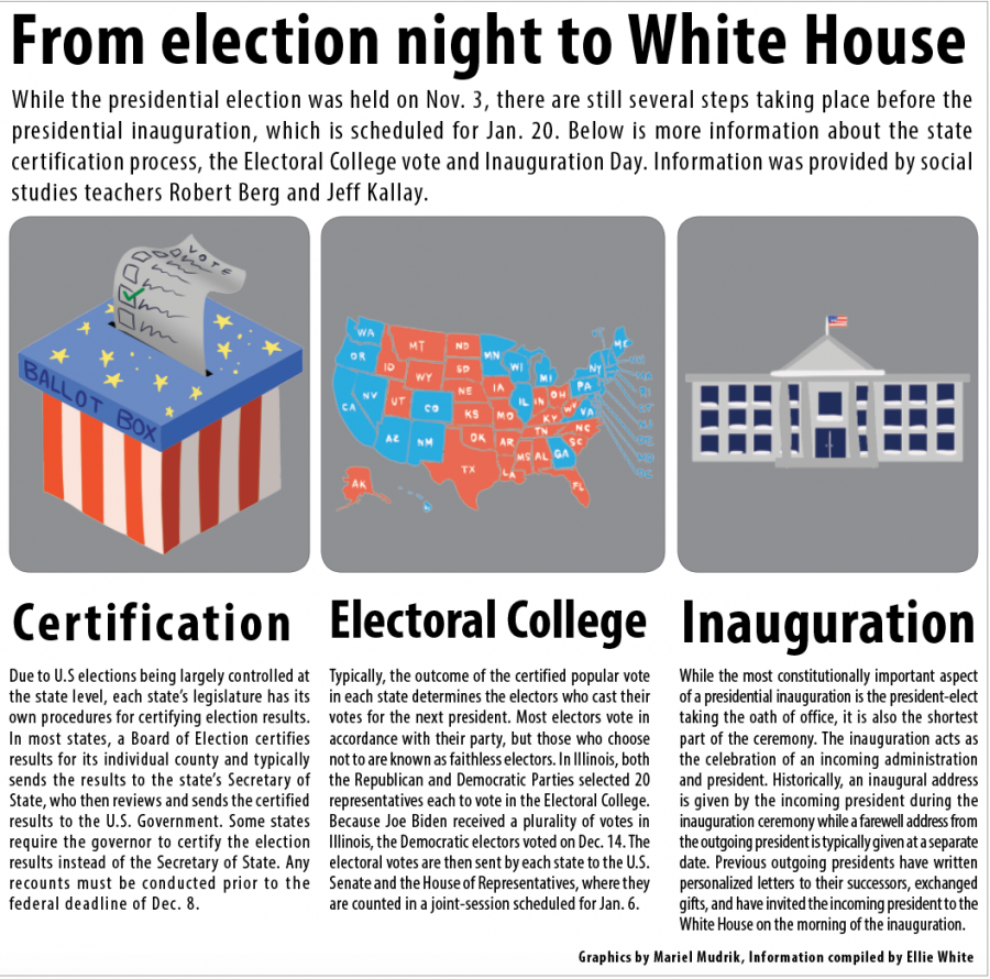 From+election+night+to+White+House