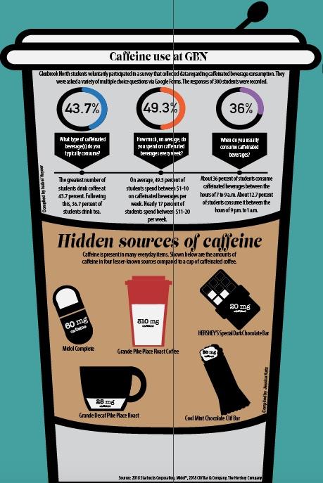 Students embrace caffeine culture