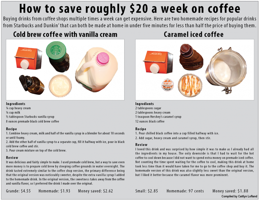 How to save roughly $20 a week on coffee