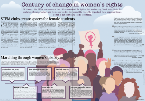 Century of change in women's rights