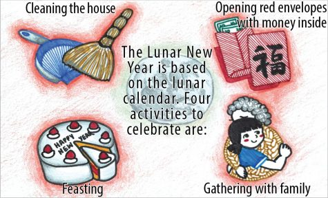 Sophomores Catherine Tang and Zoe Wang plan to host a district-wide virtual Lunar New Year event on Feb. 12. The Lunar New Year is celebrated by many Asian cultures. Graphic by Theresa Lee, source: Wanyin Chou