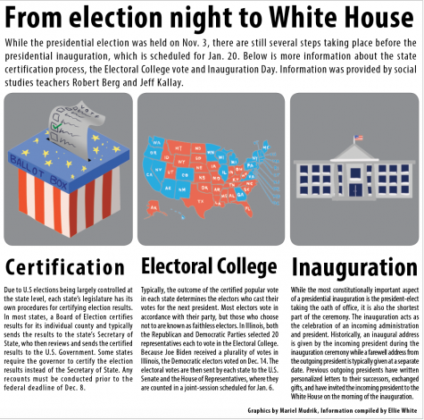 From election night to White House