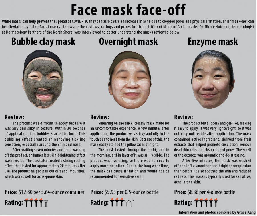 Face mask face-off