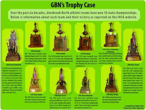 GBNs trophy case