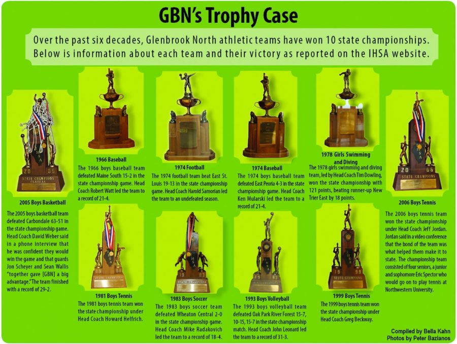 GBN's trophy case