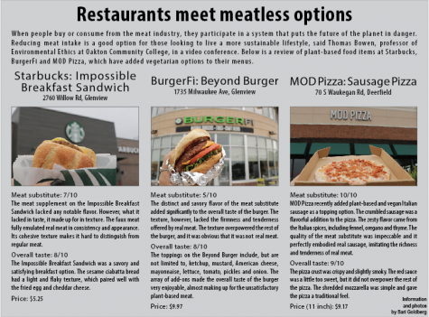 Restaurants meet meatless options